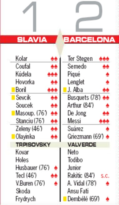 slavia 1-2 barca ratings as newspaper
