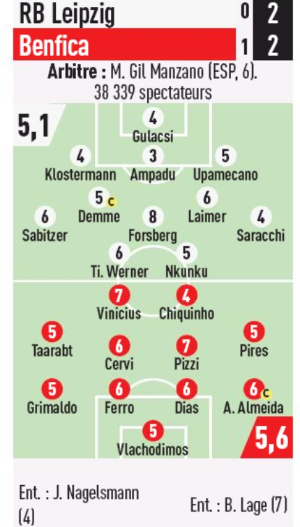 Benfica-Leipzig Player Ratings 2019 Champions League L'Equipe