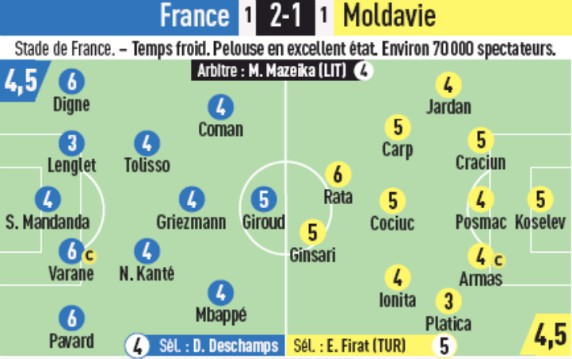 France 2-1 Moldova Player Ratings 2019 L'Equipe