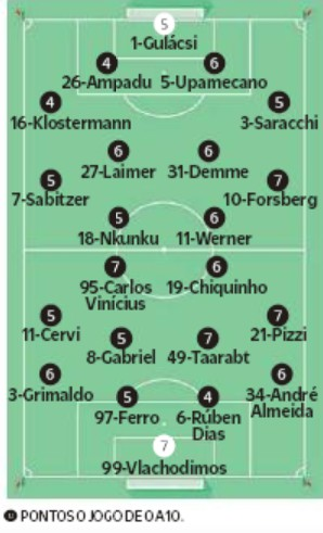 benfica 2-2 leipzig player ratings champions league o jogo