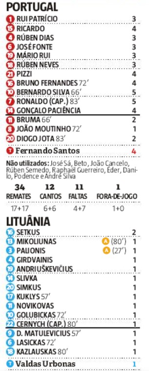 portugal lithuania player ratings 2019 record newspaper