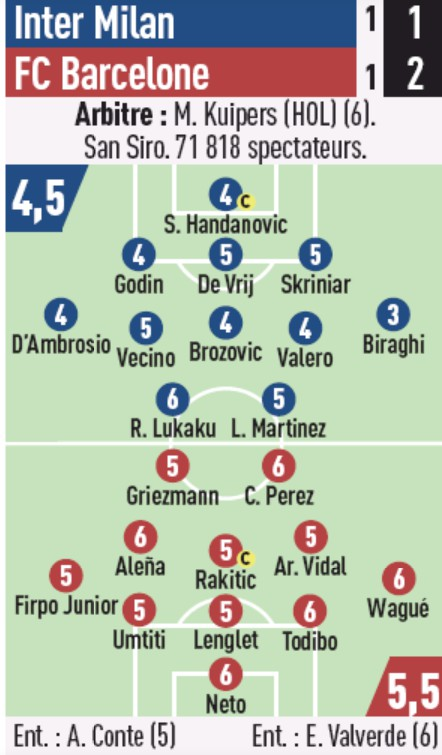 Inter Milan Barcelona player ratings 2019 Champions League L'equipe