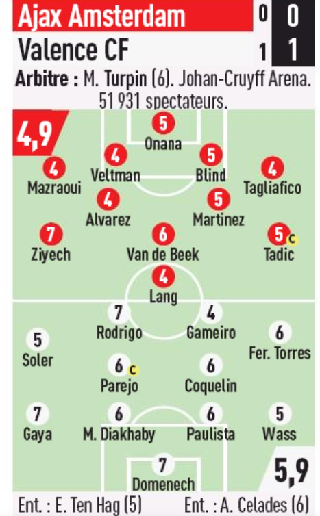 Player Ratings Ajax Valencia 2019 Champions League L'EQUIPE