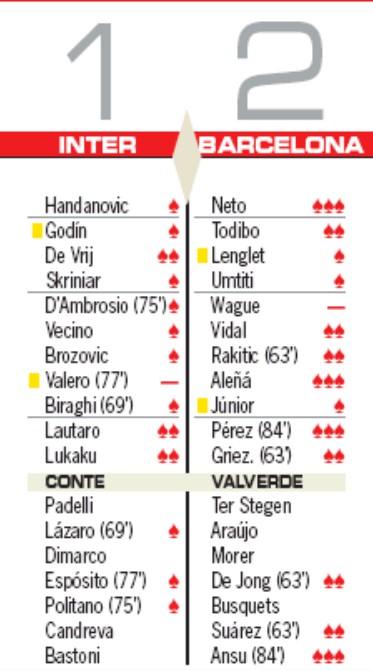 Player Ratings Inter 1-2 Barcelona 2019 AS newspaper