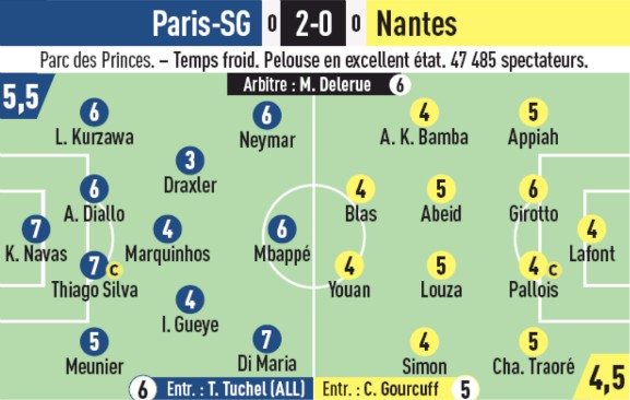 Player Ratings PSG vs Nantes 2019 L'Equipe