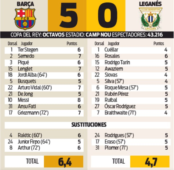 Barca 5-0 Leganes Player Ratings Spanish Cup 2020 Sport Newspaper