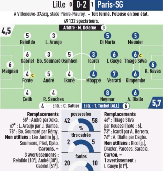 Lille PSG Player Ratings January 26 2020 L'Equipe