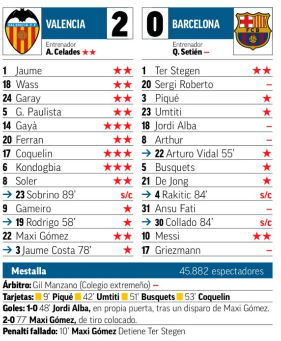 Marca Player Ratings Valencia vs Barca 2020 January 25