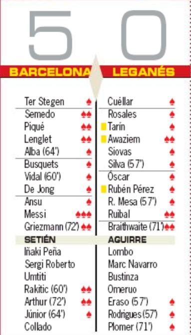 Player Ratings Barcelona 5-0 Leganes Copa del Rey 2020 AS Newspaper