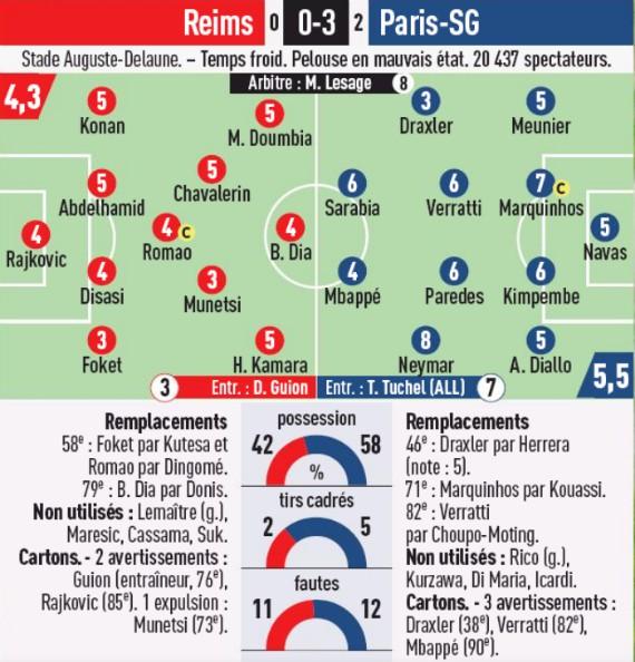 Reims 0-3 PSG Player Ratings Coupe de la Ligue 2020 L'Equipe