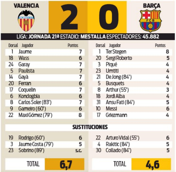 VCF 2-0 Barca Player Ratings 2020