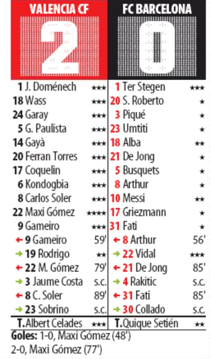 Valencia vs Barcelona 2020 Player Ratings Mundo Deportivo