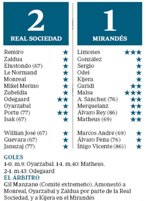 ABC Player Ratings Sociedad Mirandes 2020 Spanish Cup