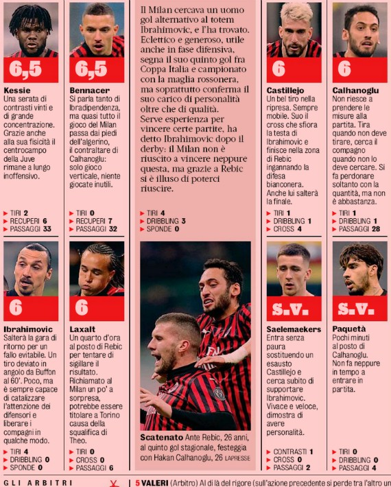 AC Milan player ratings vs Juve Italian Cup Gazzetta 2020
