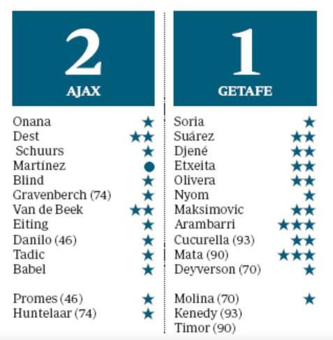 Ajax 2-1 Getafe Player Ratings 2020 EL