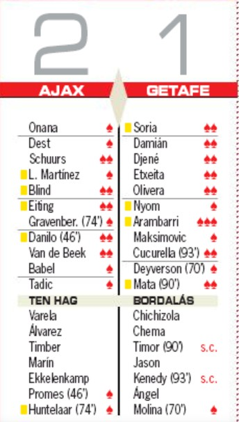 Ajax Getafe Player Ratings AS Newspaper
