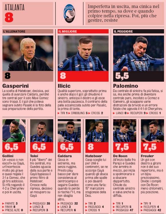 Atalanta Player Ratings vs Valencia CF 2020 Gazzetta Dello Sport