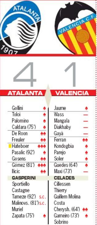 Atalanta vs Valencia Player Ratings 2020 AS