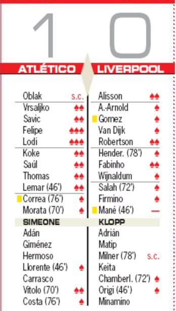Atleti Liverpool Player Ratings AS Newspaper