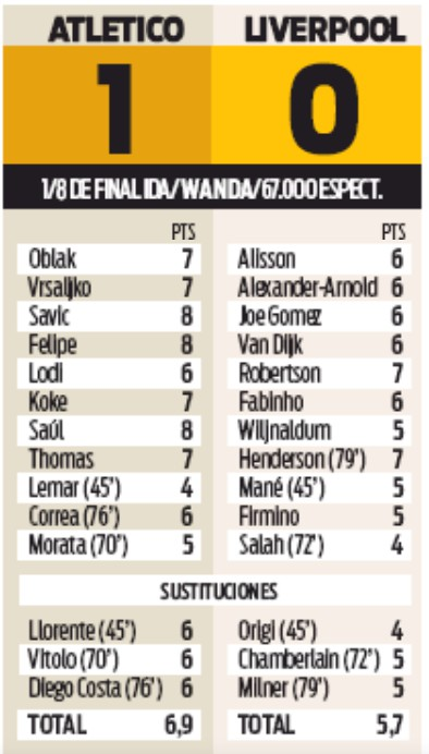 Atletico Liverpool Player Ratings Champions League Sport Newspaper