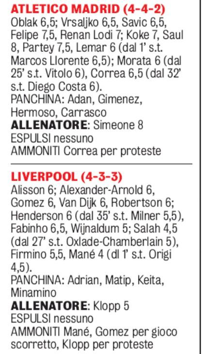 Atletico Madrid LFC Player Ratings Gazzetta 2020