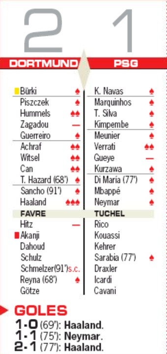 BVB 2-1 PSG Player Ratings 2020 AS Newspaper