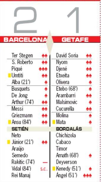 Barca 2-1 Getafe Player Ratings 2020 AS Newspaper