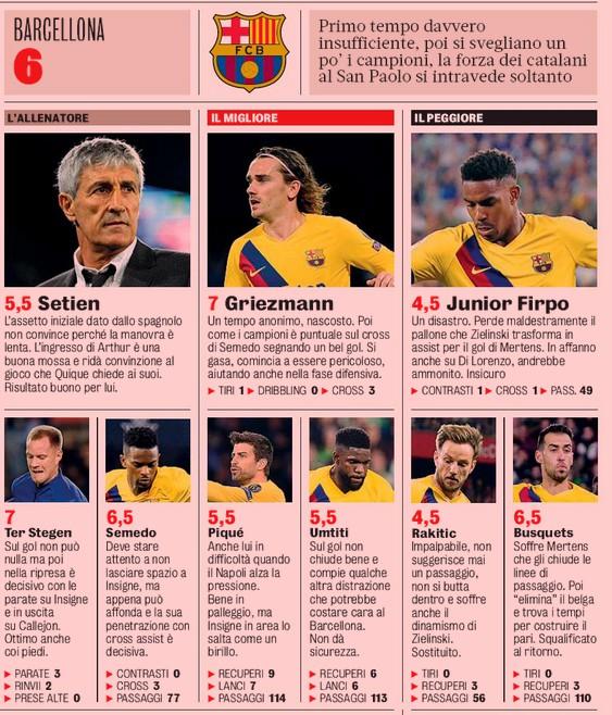 Barca player ratings vs Napoli 2020 Gazzetta