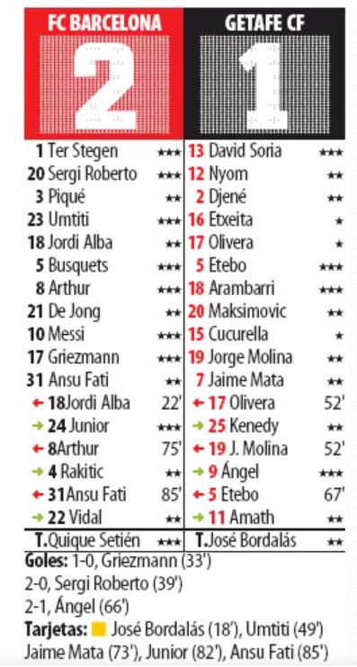 Barca vs Getafe 2020 Player Ratings Mundo Deportivo
