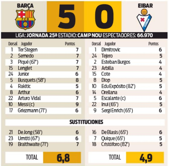 Barcelona 5-0 Eibar Player Ratings 2020 Sport Newspaper