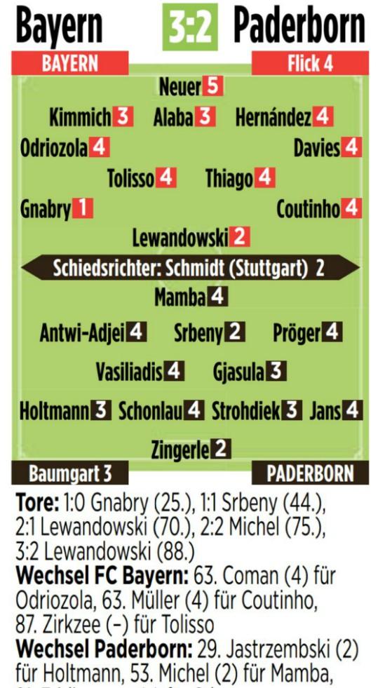 Bayern 3-2 Paderborn Ratings Bild