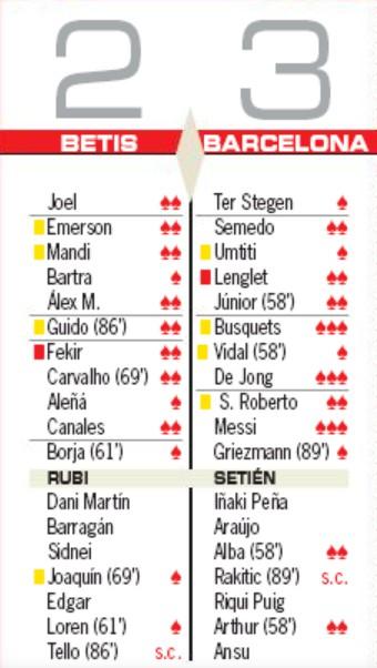 Betis 2-3 Barca Player Ratings AS Newspaper