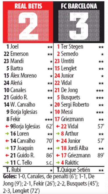 Betis vs Barcelona Player Ratings Mundo Deportivo 2020