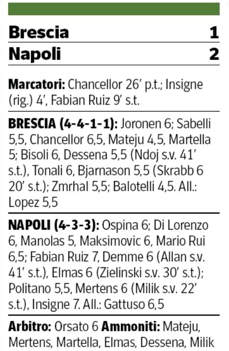 Brescia vs Napoli Player Ratings Corriere della Sera 21 February 2020