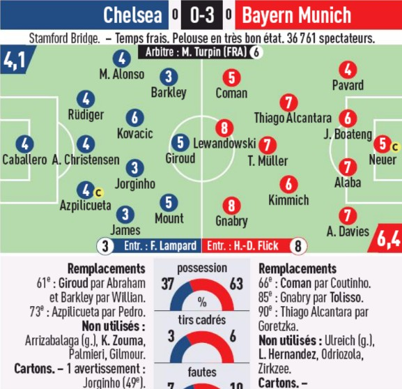 Chelsea vs Bayern 2020 Player Ratings L'Equipe