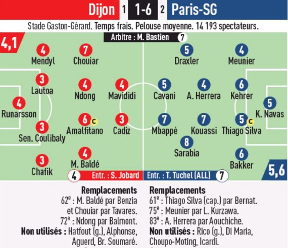 Dijon 1-6 PSG Player Ratings Coupe L'Equipe