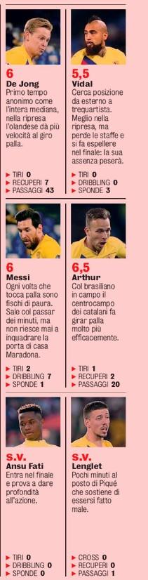 FCB player ratings vs Napoli GDS