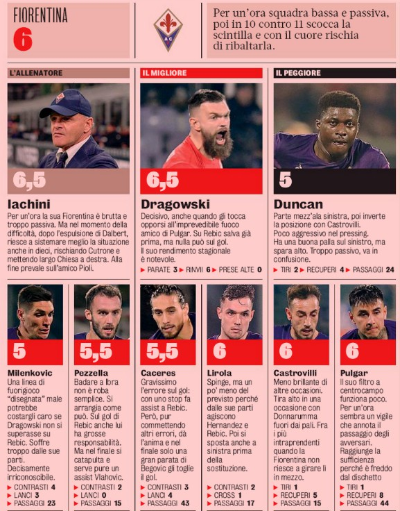 Fiorentina 1-1 Milan Player Ratings Gazzetta