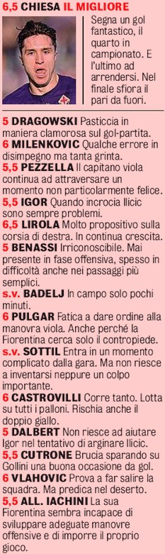 Fiorentina Atalanta Player Ratings 2020 Gazzetta