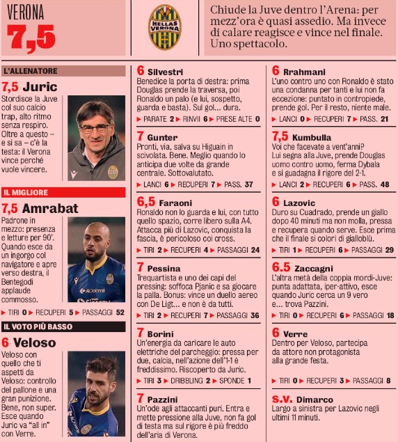 Hellas Juve Player Ratings 2020 Gazzetta