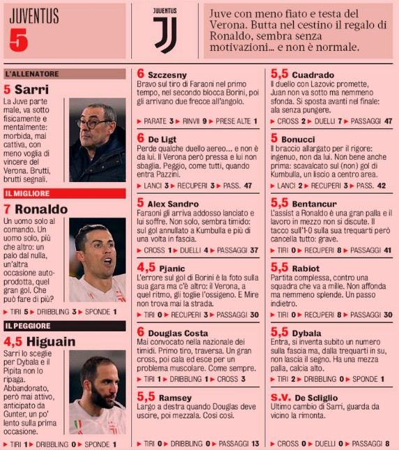 Hellas Verona 2-1 Juve 2020 Player Ratings GDS