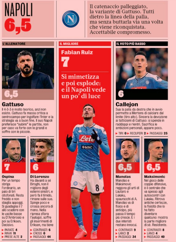 Inter Napoli Player Ratings Gazzetta Dello Sport 2020
