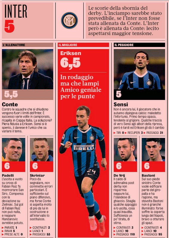 Inter Player Ratings vs Napoli 2020 Gazzetta