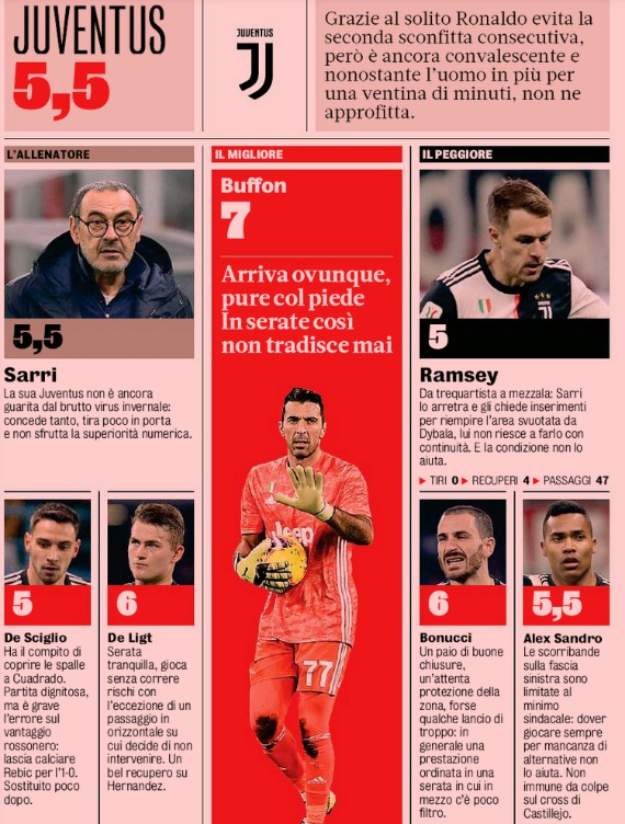 Juventus player ratings vs Milan Coppa 2020 GDS