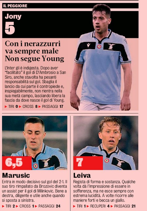 Lazio player ratings v Inter GDS 2020