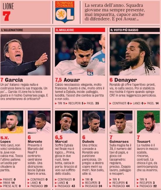 Lyon vs Juventus Player Ratings 2020 Gazzetta