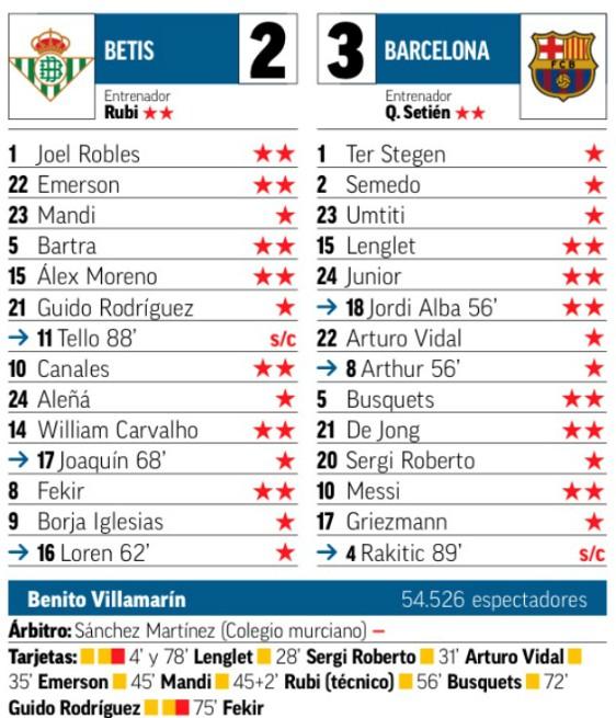 Marca Ratings Betis Barca 9 February 2020
