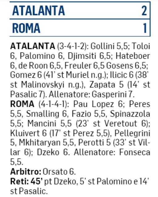 Messaggero Player Ratings Atalanta-Roma 2-1 2020