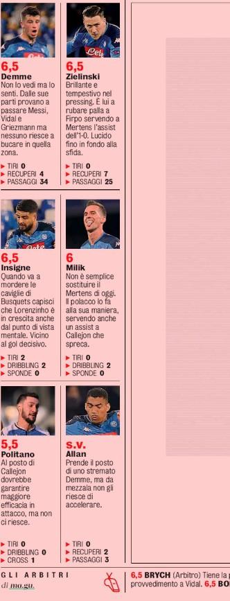 Napoli player ratings vs Barca UCL 2020 GDS