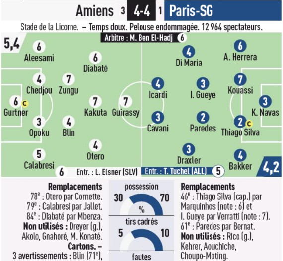 Player Ratings Amiens 4-4 PSG 2020 L'Equipe